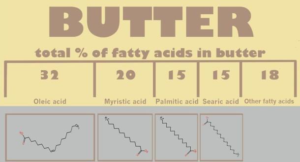 buttercontent