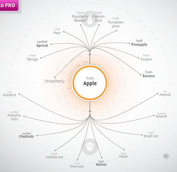 AppleFoodPairing