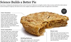 Pie Science & FriedFish