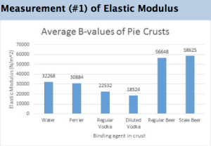Pie crusts that utilized both forms of beer had a higher average elastic moduli than crusts with other binding agents.