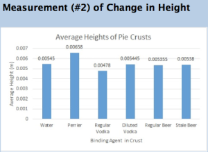 Pie crusts with Perrier as a binding agent yielded the greatest average heights