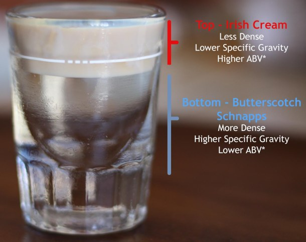 Figure 2: Layering in a Buttery Nipple.  *ABV is not always an indicator of density. [Image Credit: Vince C Reyes]