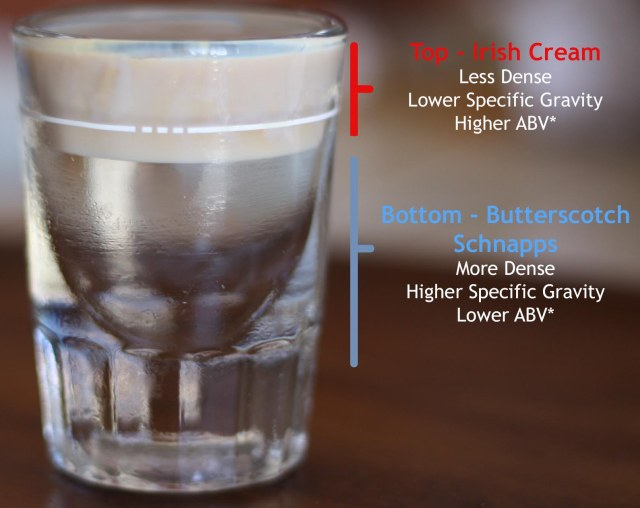 Bar Stools And Molecules Buttery Nipple Science Scienceandfooducla,Prime Rib Recipes Food Network