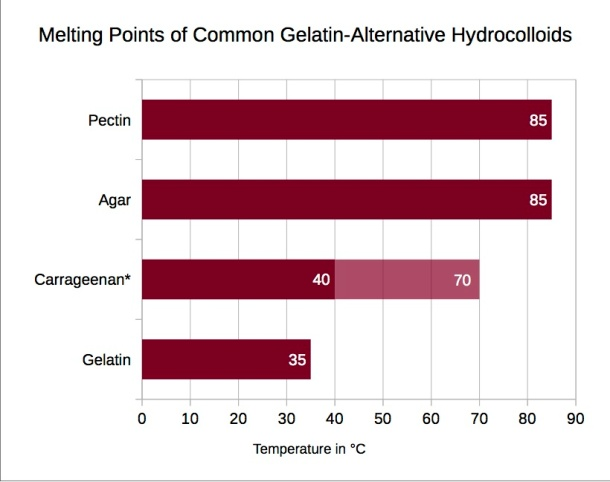 * Note: Carrageenan gels are unique in that their melting temperature can be modified, depending on the solution concentration of the carrageenan and the presence of cations, so the melting temperature ranges from 40°C (104°F) and 70°C (158°F).