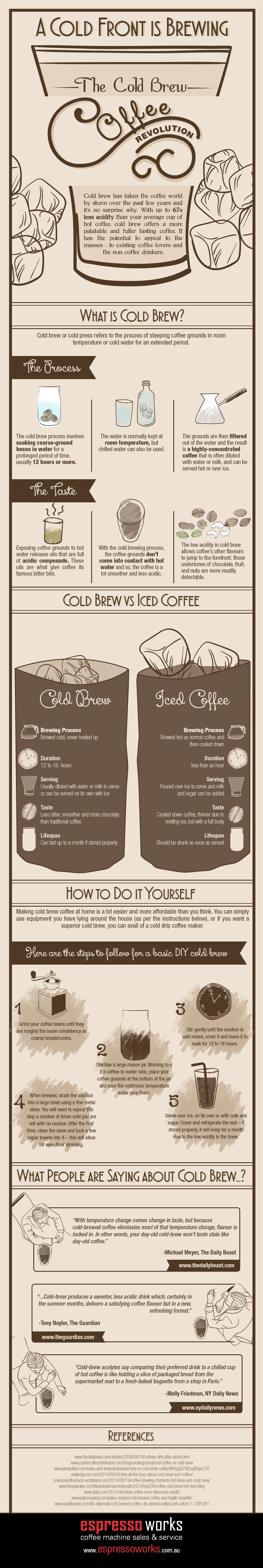 Cold-Brew-Coffee-Revolution-Infographic