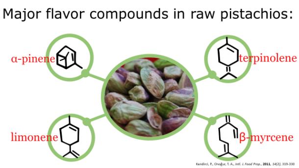 Fotm, pistachio slide 5