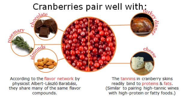 Fotm, cranberry slide 7