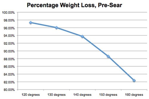 Figure 1: The weight loss (moisture loss) from New York strip steak at varying temperatures ranging from 120-160°F [6].