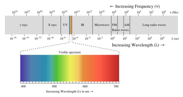 1280px-EM_spectrum.svg