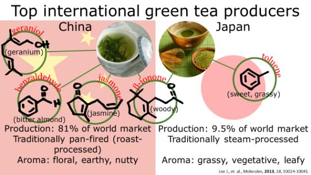 Fotm, Green tea slide 6